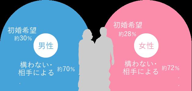 登録会員の婚暦希望率
